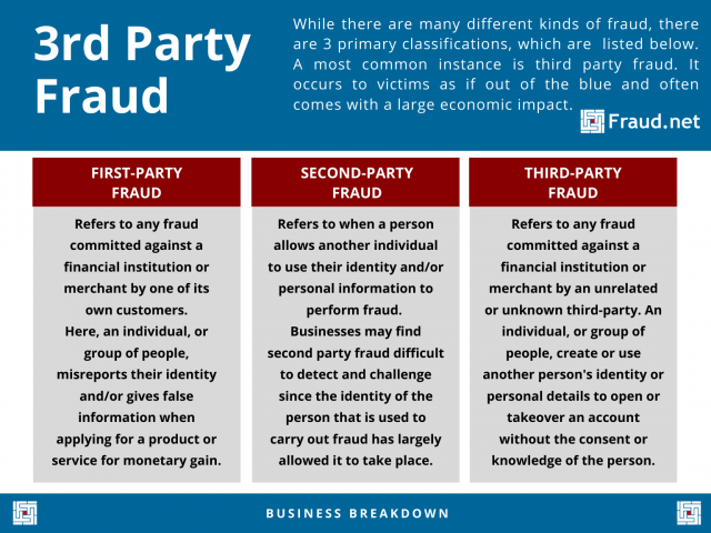 Third Party Fraud Infographic Fraud.net 3rd Party Fraud Definition
