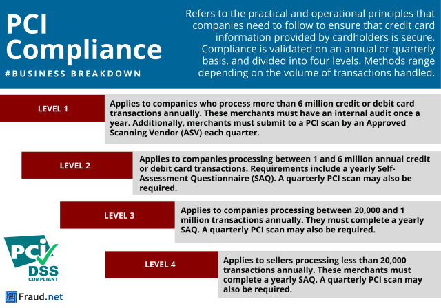 PCI Compliance Infographic