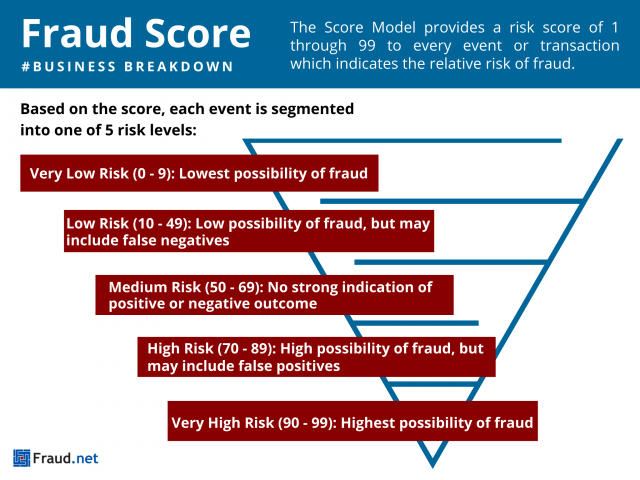 Fraud Score Infographic Fraud.net