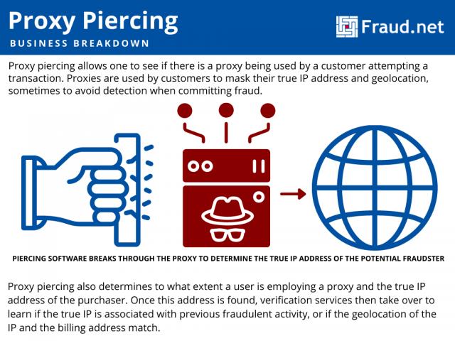 proxy piercing