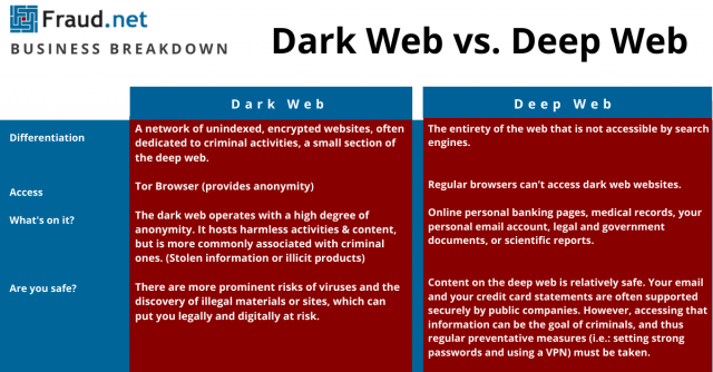 Dark Web vs. Deep Web Inforgraphic