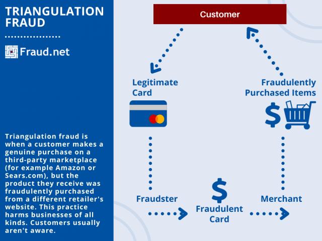 Triangulation Fraud Infographic