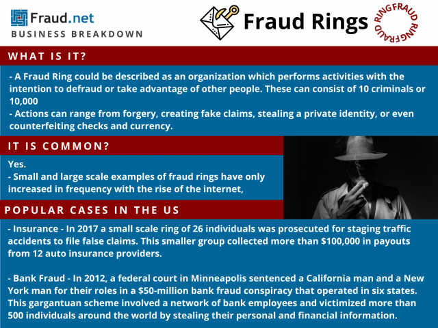 Fraud Rings Breakdown