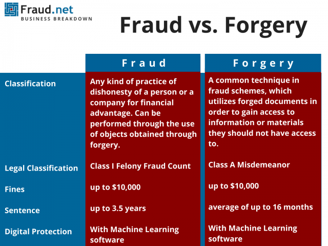 Fraud versus Forgery Information infographic