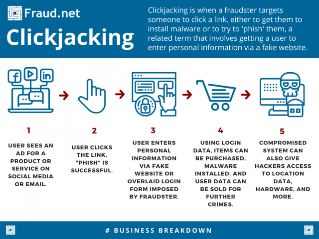 Clickjacking Inforgraphic