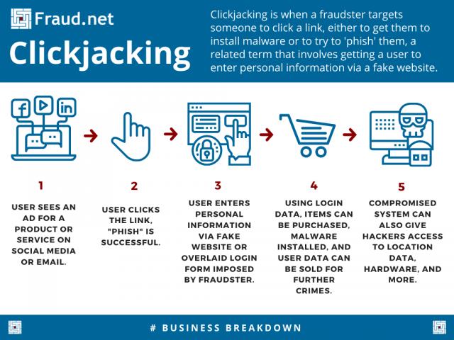 Clickjacking Inforgraphic