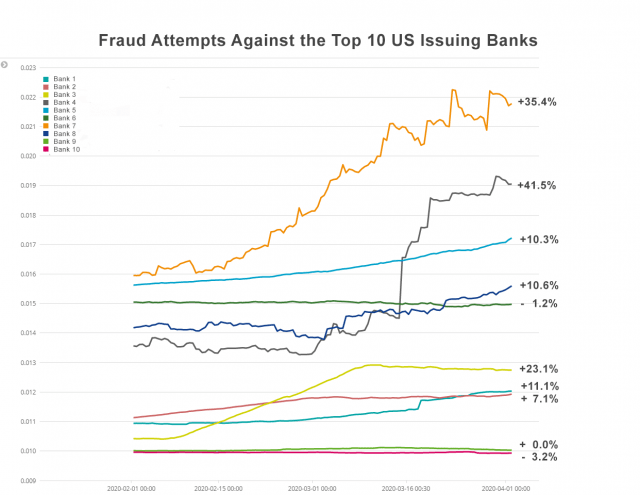 Banking fraud cases