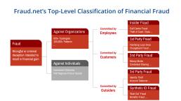 Fraud Taxonomy for Understanding Comprehensive Fraud